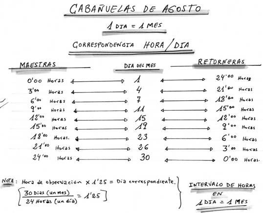 Calendario Cabanuelas.Vi Jornadas De Divulgacion De La Montana